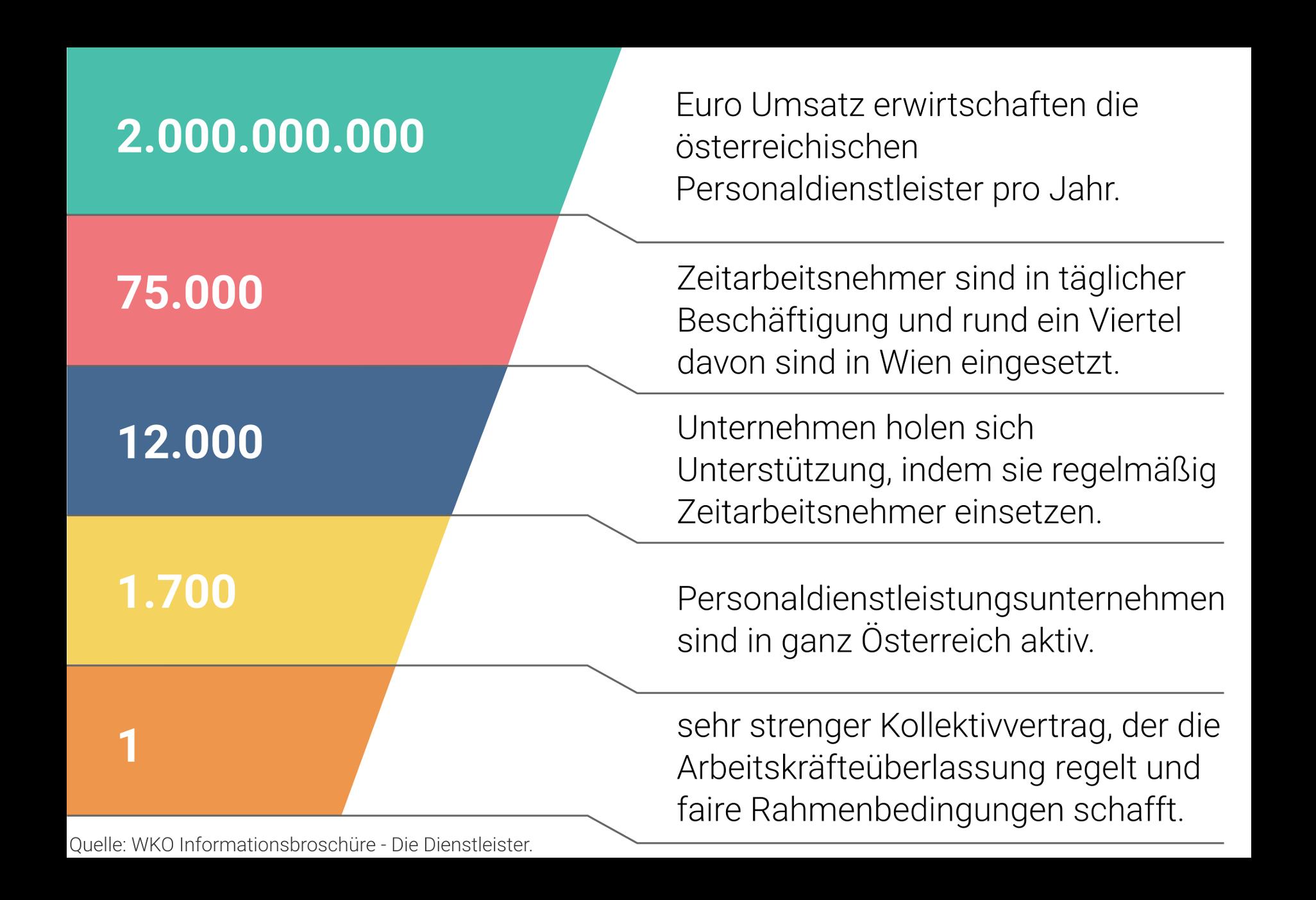 Eckdaten zur Zeitarbeit in Österreich
