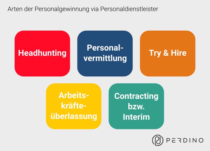 5 Arten der Personalvermittlung