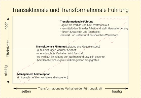 Transformationale und Transkationale Führung